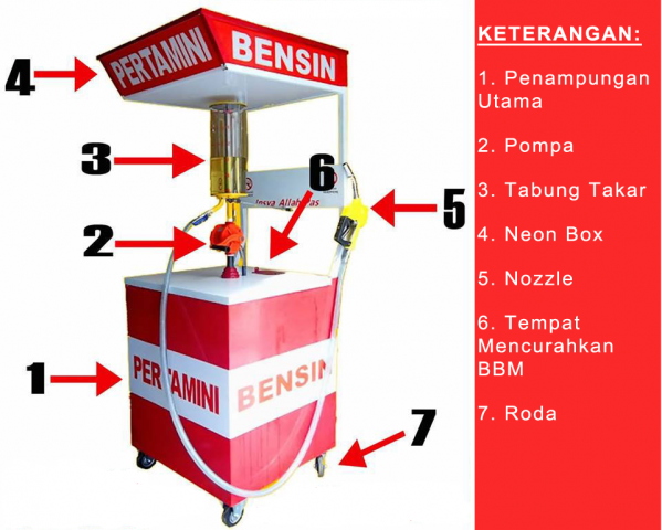 Foto: Pertamini Manual Dan Digital